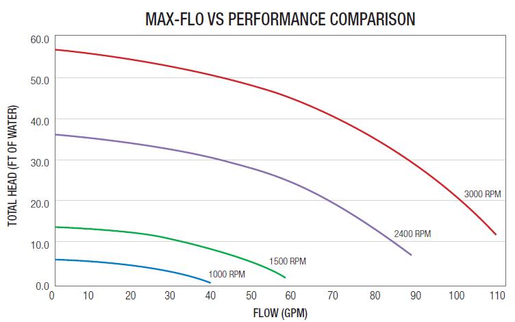 Hayward Maxflo Vs Variable Speed Pump Inground Swimming