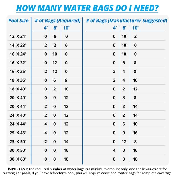 How Many Water Bags Do I Need For My Pool