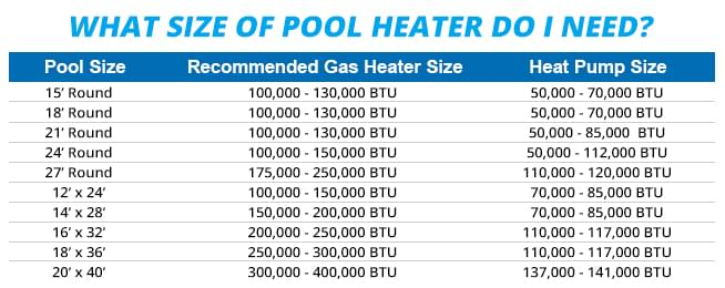Heater Sizing Chart