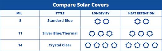 Solar Cover Comparison