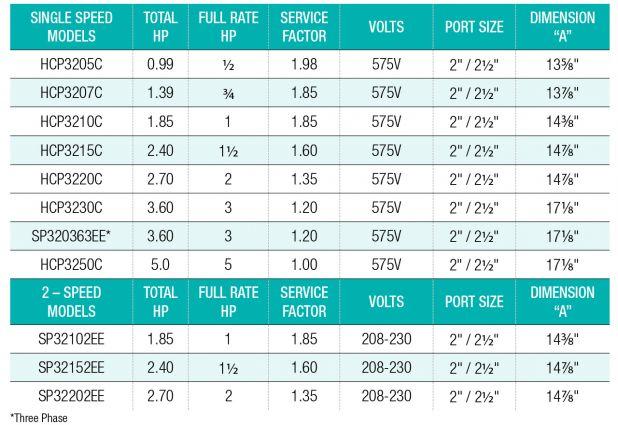 Hayward Tristar 0 75 Hp 575v Commerc Pool Supplies Canada